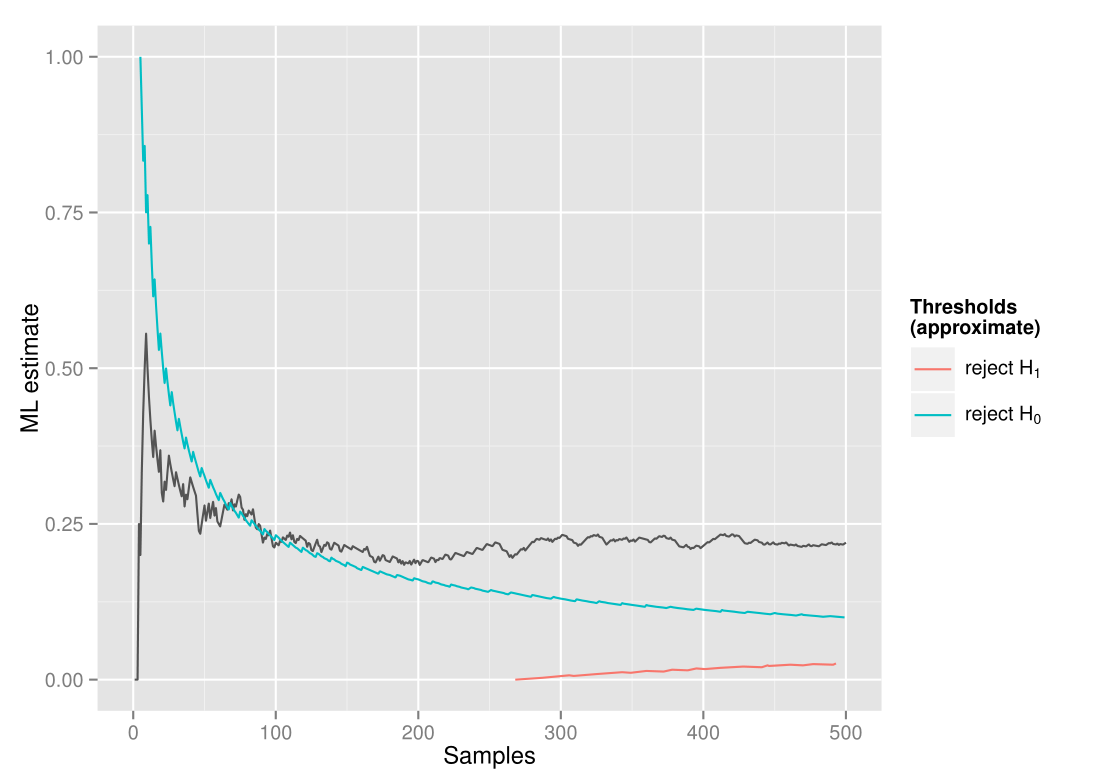 estimation in sequential analysis audun m Øygard as we collect data the ml estimates jump quite a bit around before converging towards the true difference as it jumps around it s likely to cross the